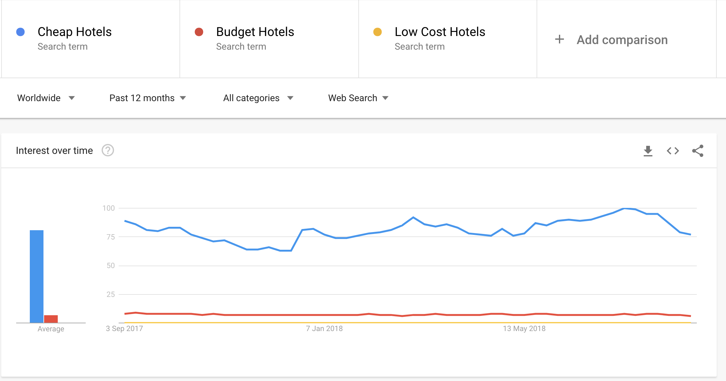 Google Trends Screenshot comparing the success of 3 keywords